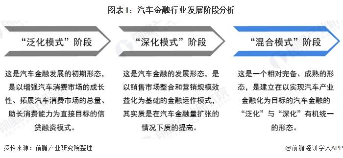 2020年中国汽车金融行业市场现状与发展前景分析汽车金融体量扩大